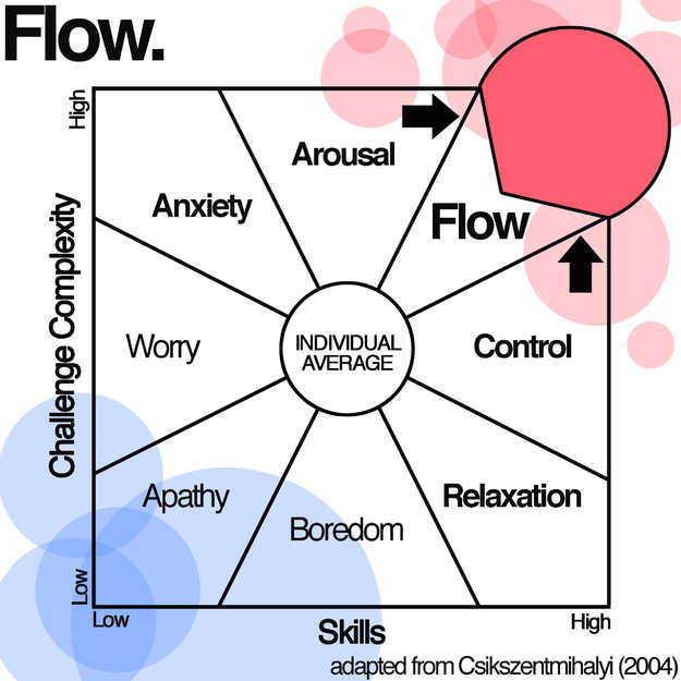 Flow model Food for Flow
